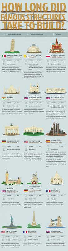 how-long-did-famous-structures-take-to-build-1