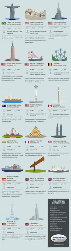 how-long-did-famous-structures-take-to-build-2